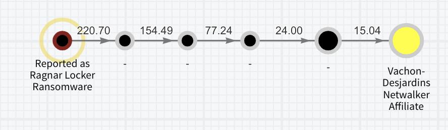Graphiques du réacteur d'analyse blockchain montrant les filiales de NetWalker exposées aux souches de logiciels de rançon de Sodinokibi et Ragnar Locker.