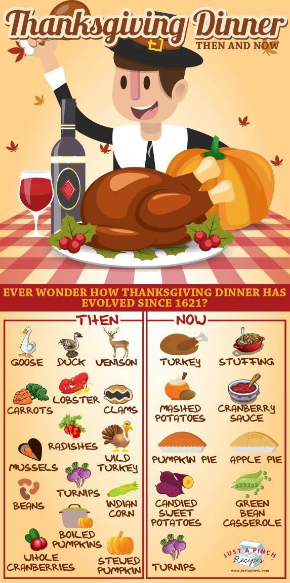 Thanksgiving Dinner: Then and Now