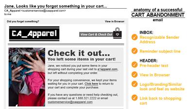 Cart Abandonment Anatomy (Cliquez pour agrandir)