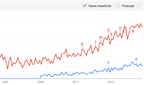 google trends digital strategy