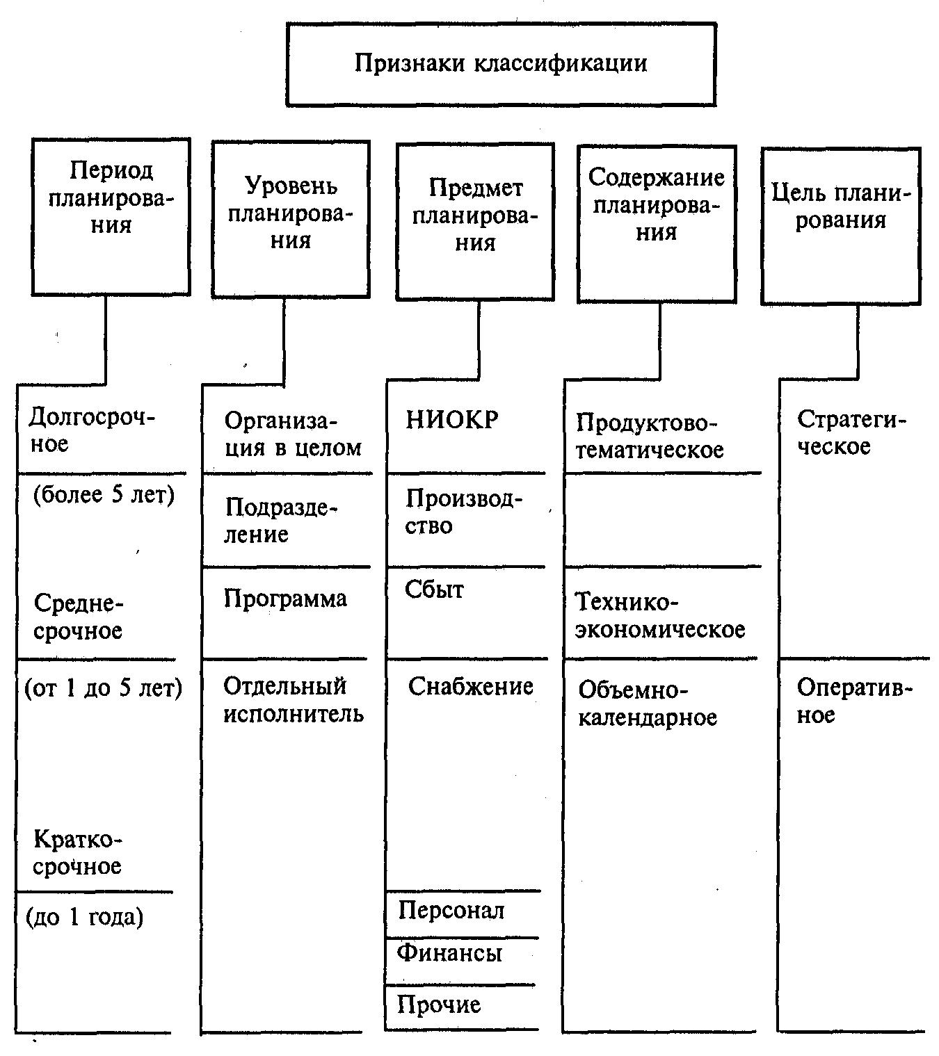 текущее планирование производства