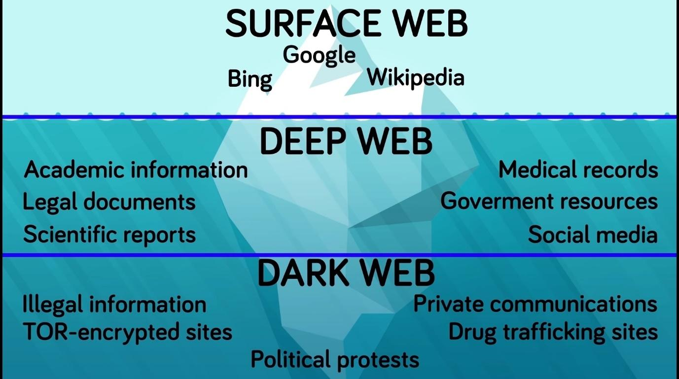 Is Dark Web Really as Dark as Its Said to Be???? – The Technical Prophet