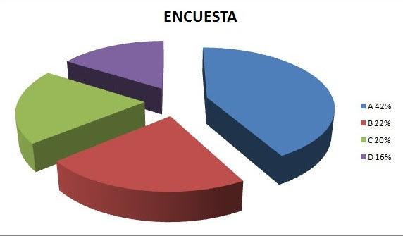 grafica circular estadistica o llamada tambien grafica de pastel usada para medir encuestas o respuestas de un grupo de personas
