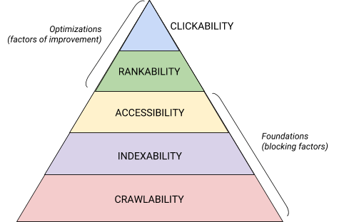 search engine hierarchy