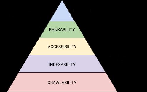 hierarquia do motor de busca