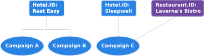 You can apply a Hotel and a Restaurant to a single campaign.