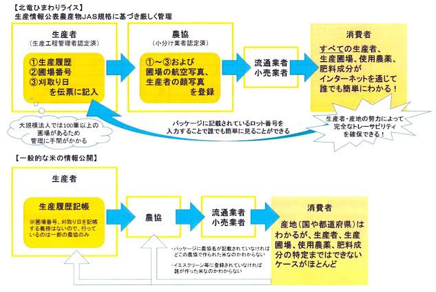 【北竜ひまわりライス】生産情報公表農産物JAS規格に基づき厳しく管理