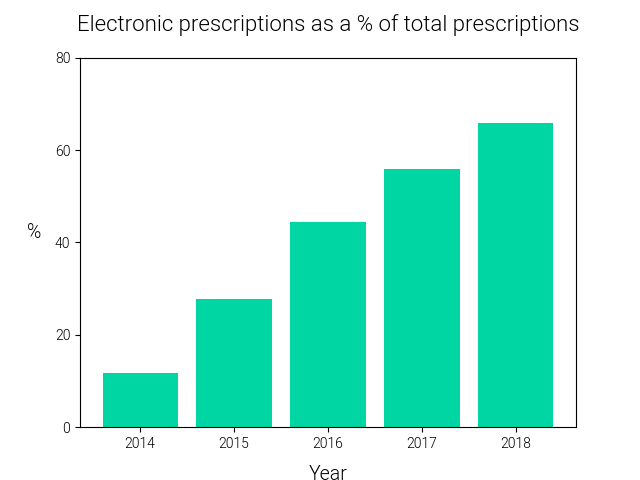 electronic-prescriptions-as-a-percentage-of-total-NHS-prescriptions-2014-2018