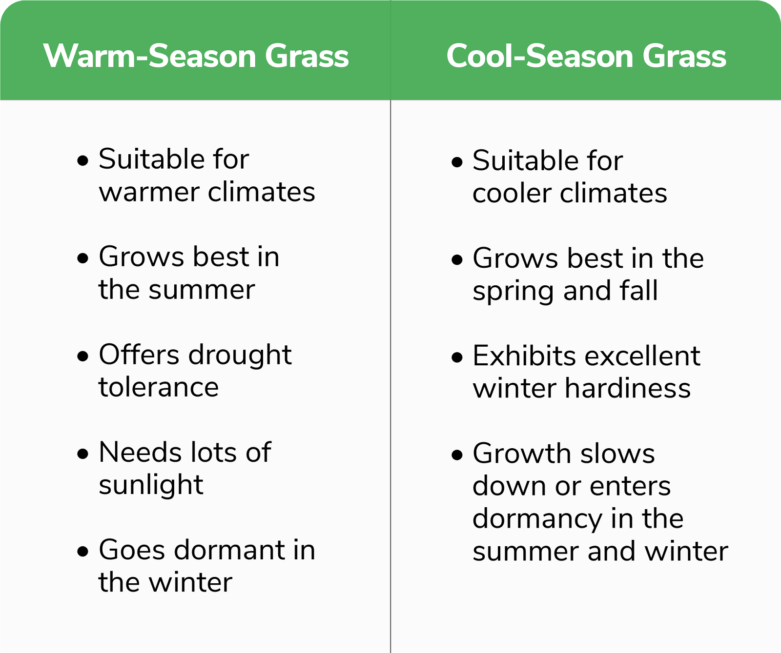 warm vs cool season table