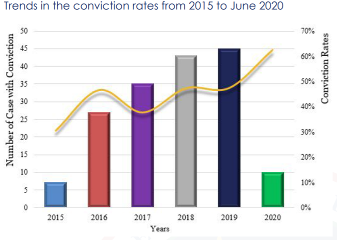 The bar graph illustrates the number of cases finalised with conviction during the respective years whereas the line graph represents conviction rate for corruption cases.