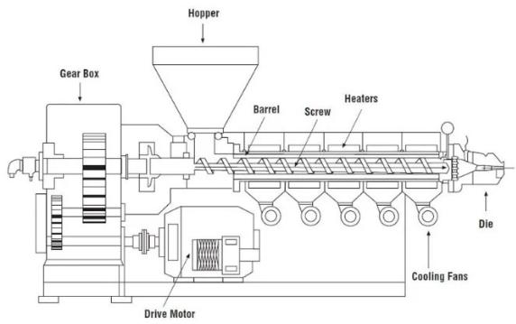Single screw extruder parts