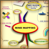Mind Mapping - Mind Map