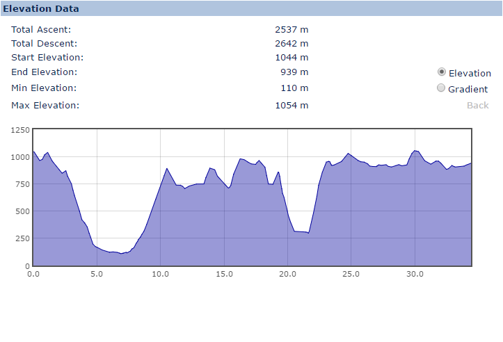 Elevation Profile (slight route variation)