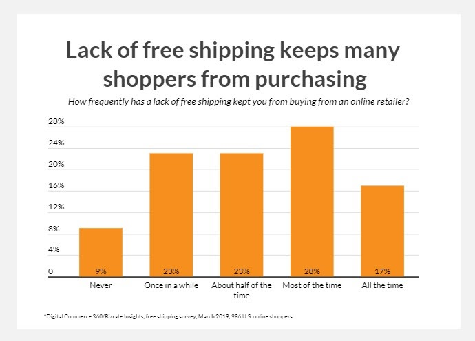 free-shipping-effect-on-online-shopping