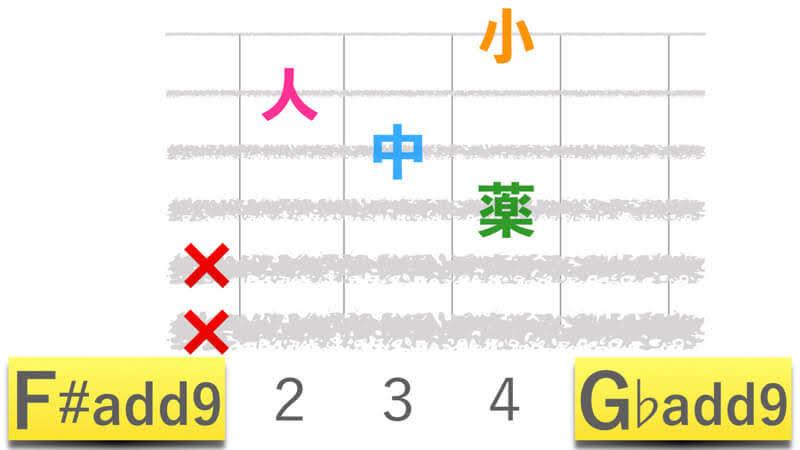 ギターコードF#add9エフシャープアドナイン|G♭add9ジーフラットアドナインの押さえかたダイアグラム表