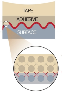 The surface of tacky material causes increased friction allowing for better grip between the material and the surface connected to it.