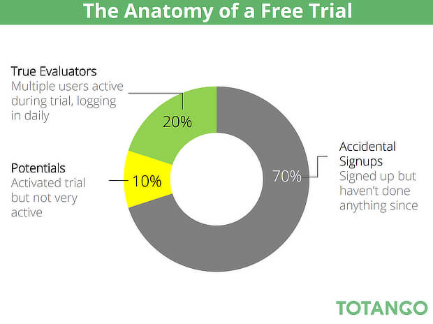 anatomy of a free trial