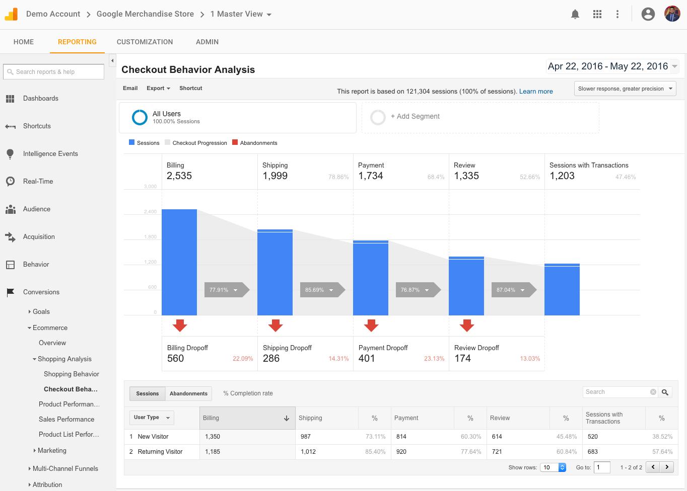Google Analytics Solutions Introducing The Google Analytics Demo