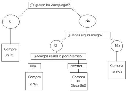 Plataforma juegos WTF
