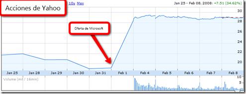 Acciones de Yahoo