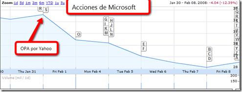 Acciones de Microsoft
