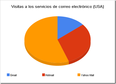 visitas_a_los_servicios_de_correo_electrónico_(usa)