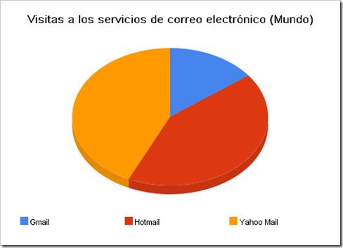 visitas_a_los_servicios_de_correo_electrónico_(mundo)