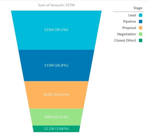 25 Key Metrics for a Product Management Dashboard