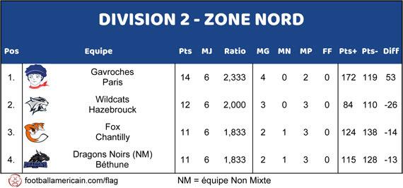 Classement Zone Nord