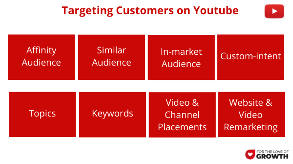 Keyword Research for Youtube Ads Targeting options