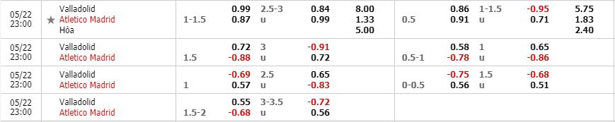 Tỷ lệ kèo trận Real Valladolid vs Atletico Madrid theo nhà cái W88
