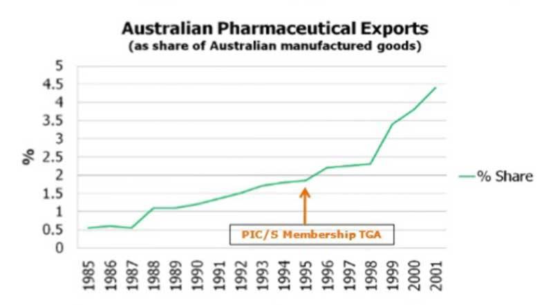 tăng trưởng trong xuất khẩu dược phẩm của Úc