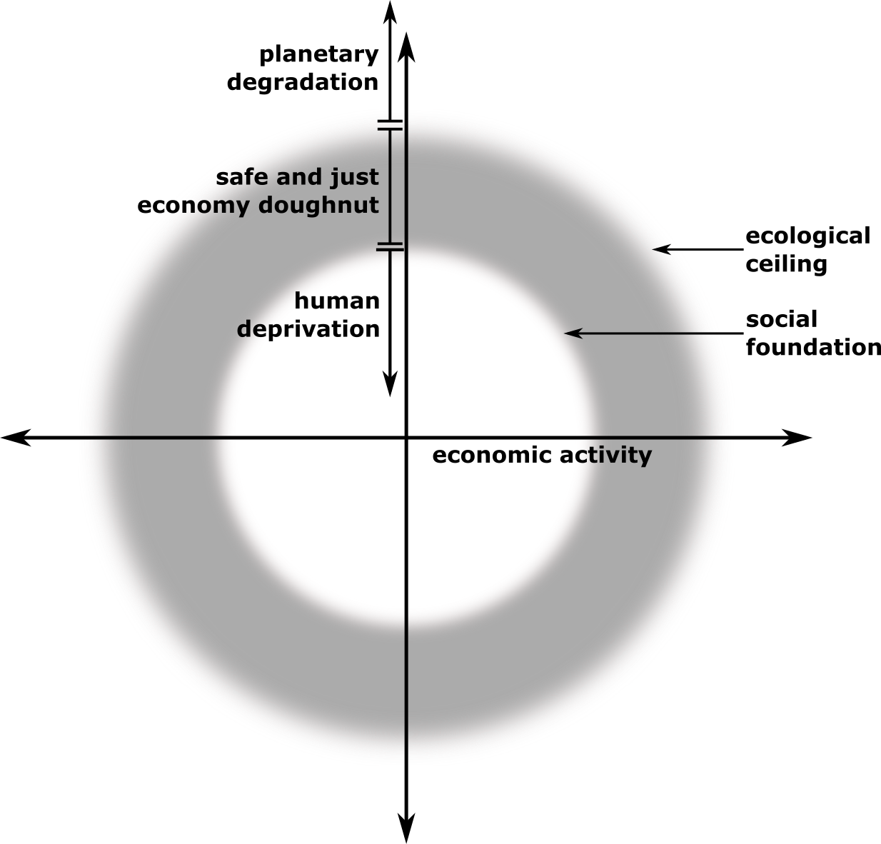 Doughnut Economics by Kate Raworth: The Doughnut