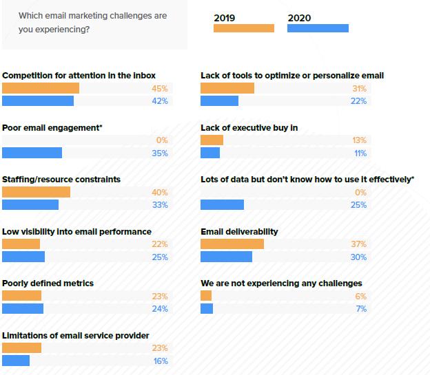 validity top marketers challenges