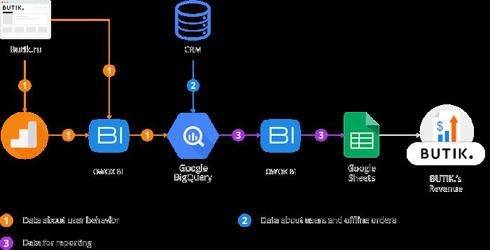 BUTIK.'s data flow