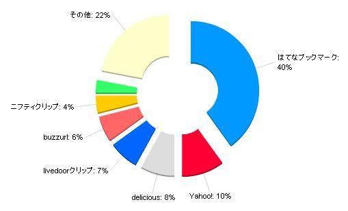 ソーシャルブックマーク利用率統計
