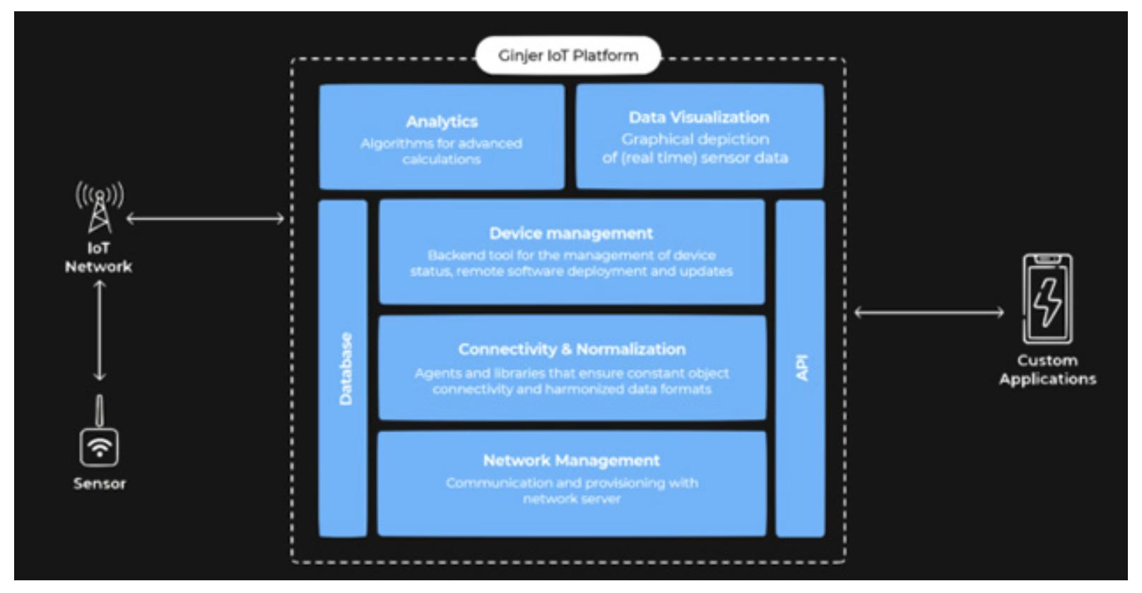 SenRa releases IoT analytics platform