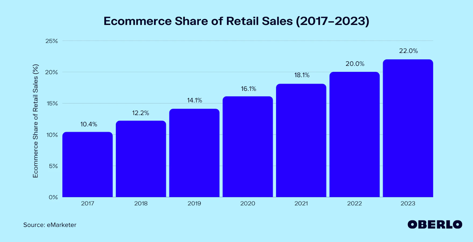 OBERLO statistic on ecommerce retail sales