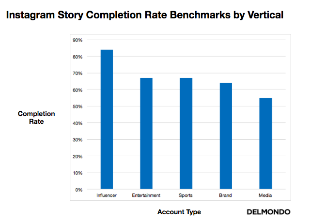 Instagram Stories Completion Rate by Genre