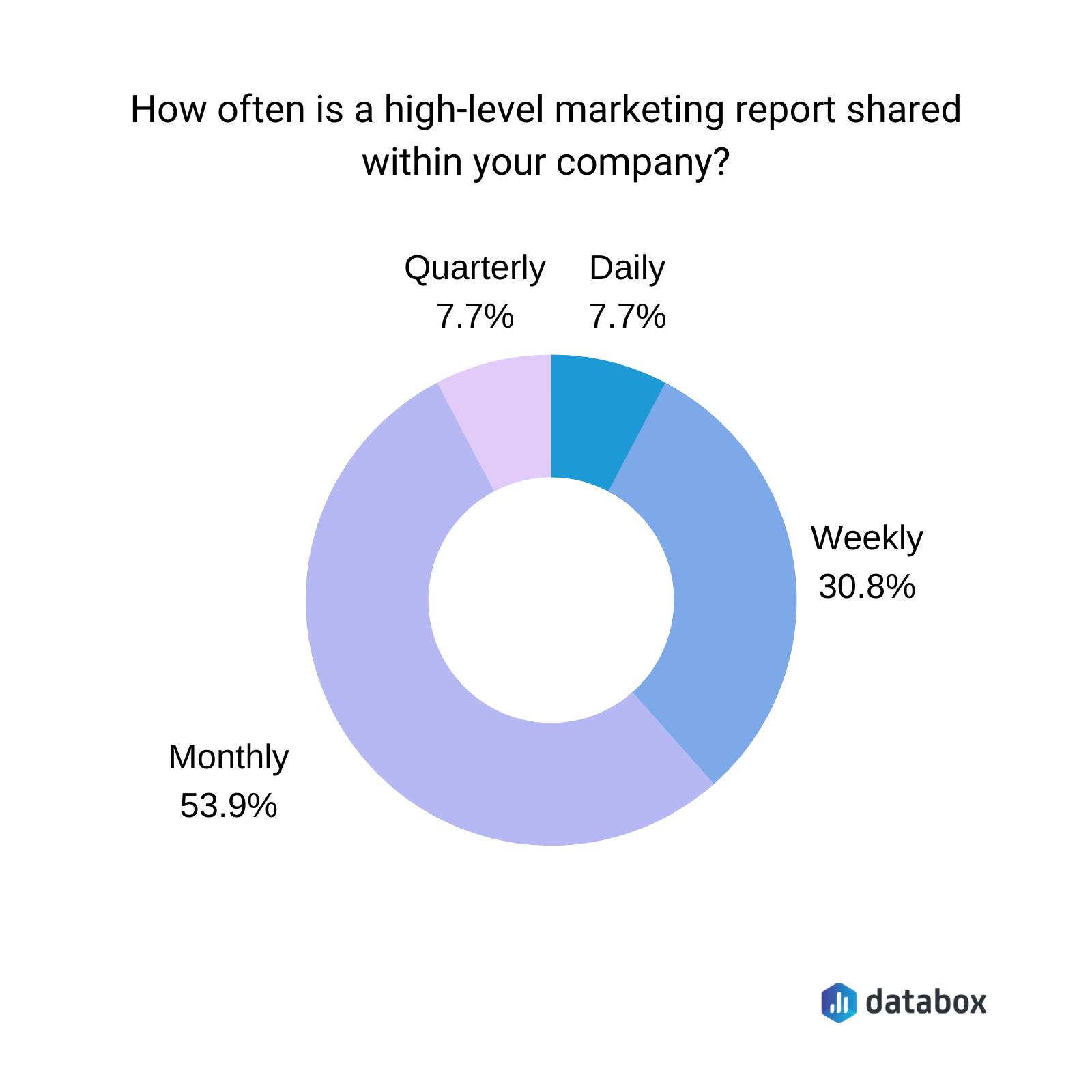 B2C marketing report