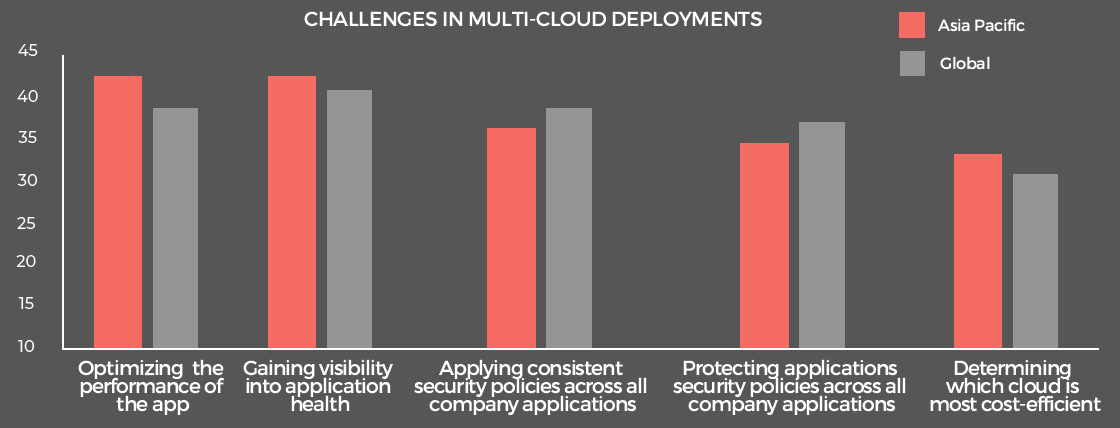 Challenges in multi-cloud deployments