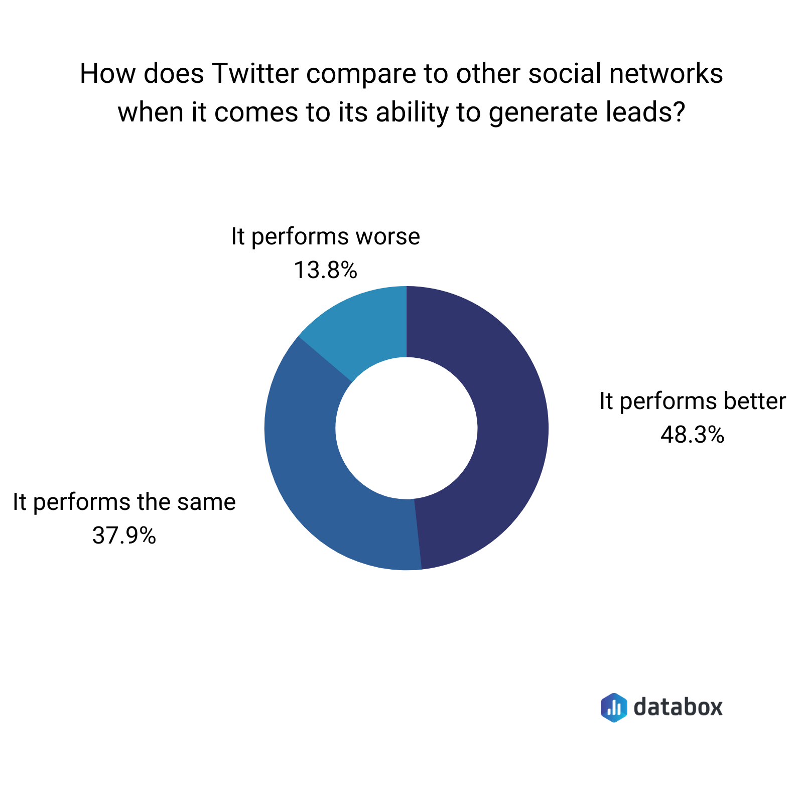 comparing Twitter to other social networks for lead generation ability