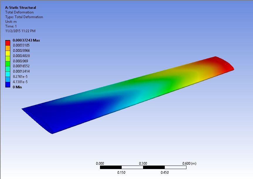ANSYS | Распределение перемещений по крылу, полученное в ANSYS в статическом расчёте на прочность