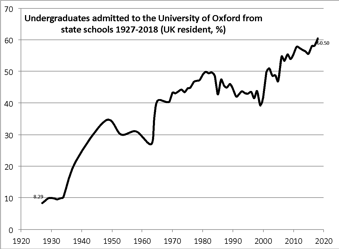 graph showing undergraduates admitted to the University of Oxford from state schools 1927-2018