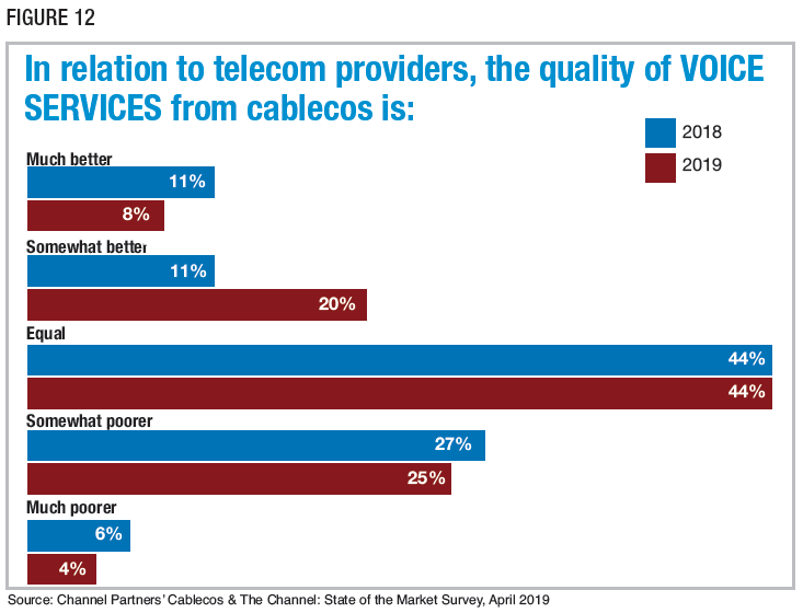 Figure 12: In relation to telecom providers, the quality of VOICE SERVICES from cablecos is. Source: Channel Partners' Cablecos & The Channel: State of the Market Survey, April 2019