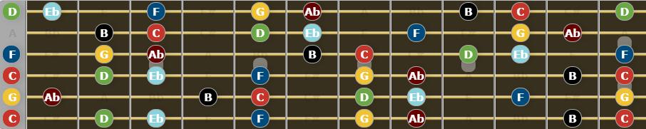 C harmonic minor scale on fretboard in drop c tuning