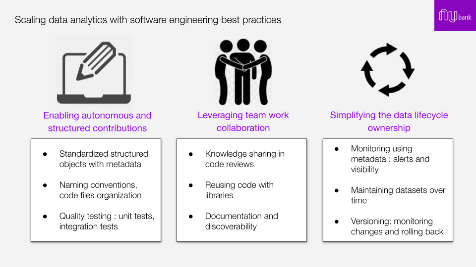 Software engineering best practices making data work more efficient and collaborative