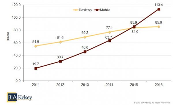 mobilní vyhledávání vs. desktop.png
