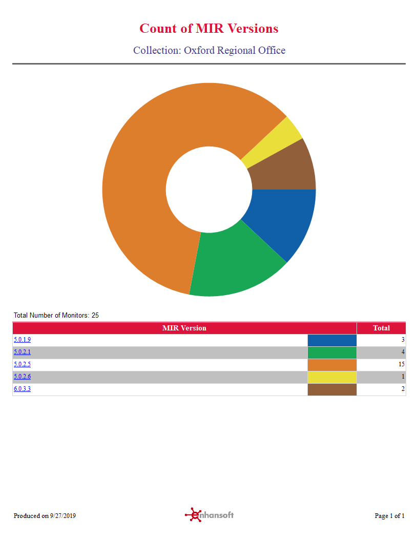 Count of MIR Versions