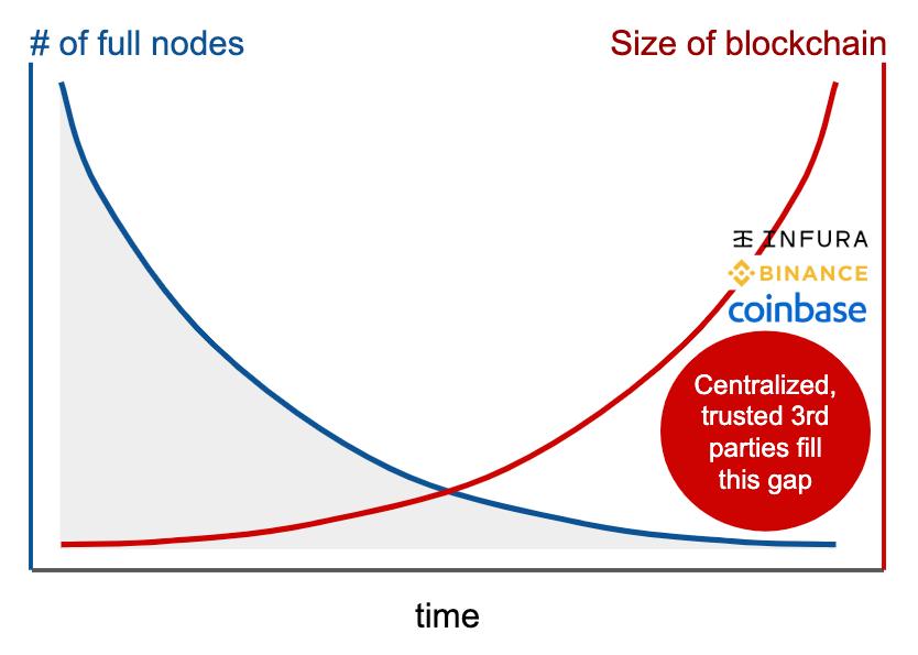 A Deep Dive Into Mina: The World's Lightest Blockchain